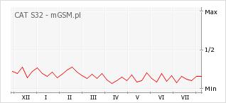 Wykres zmian popularności telefonu CAT S32