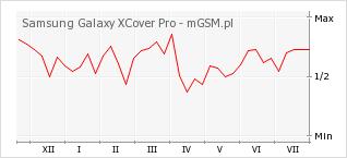 Wykres zmian popularności telefonu Samsung Galaxy XCover Pro