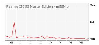 Wykres zmian popularności telefonu Realme X50 5G Master Edition