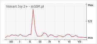 Wykres zmian popularności telefonu Vsmart Joy 2+