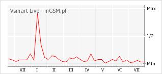 Wykres zmian popularności telefonu Vsmart Live