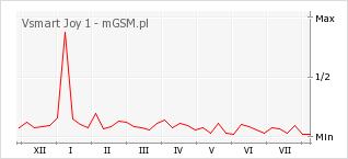 Wykres zmian popularności telefonu Vsmart Joy 1