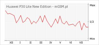 Wykres zmian popularności telefonu Huawei P30 Lite New Edition