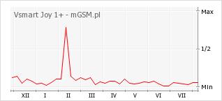 Wykres zmian popularności telefonu Vsmart Joy 1+