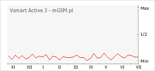 Wykres zmian popularności telefonu Vsmart Active 3