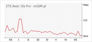 Wykres zmian popularności telefonu ZTE Axon 10s Pro