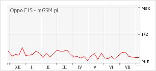 Wykres zmian popularności telefonu Oppo F15
