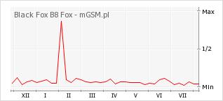 Wykres zmian popularności telefonu Black Fox B8 Fox