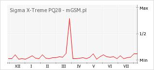 Wykres zmian popularności telefonu Sigma X-Treme PQ28