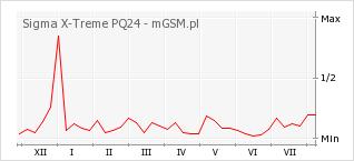 Wykres zmian popularności telefonu Sigma X-Treme PQ24