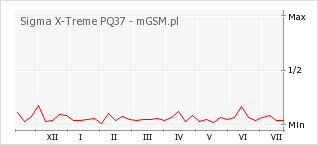 Wykres zmian popularności telefonu Sigma X-Treme PQ37
