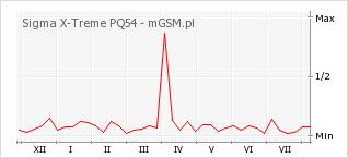 Wykres zmian popularności telefonu Sigma X-Treme PQ54