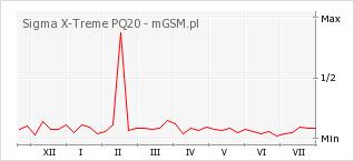 Wykres zmian popularności telefonu Sigma X-Treme PQ20