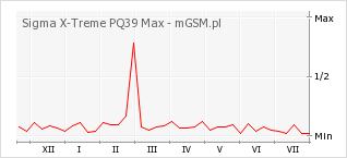 Wykres zmian popularności telefonu Sigma X-Treme PQ39 Max