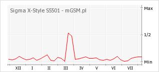 Wykres zmian popularności telefonu Sigma X-Style S5501