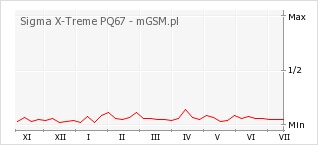 Wykres zmian popularności telefonu Sigma X-Treme PQ67