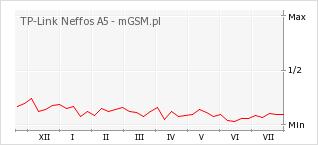 Wykres zmian popularności telefonu TP-Link Neffos A5