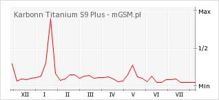 Wykres zmian popularności telefonu Karbonn Titanium S9 Plus