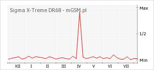 Wykres zmian popularności telefonu Sigma X-Treme DR68