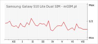 Wykres zmian popularności telefonu Samsung Galaxy S10 Lite Dual SIM