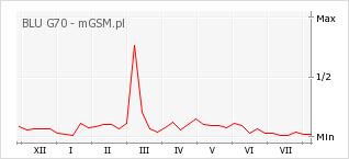 Wykres zmian popularności telefonu BLU G70