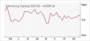 Wykres zmian popularności telefonu Samsung Galaxy S20 5G