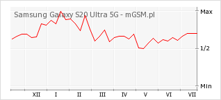 Wykres zmian popularności telefonu Samsung Galaxy S20 Ultra 5G