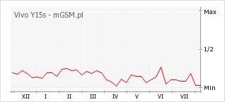 Wykres zmian popularności telefonu Vivo Y15s