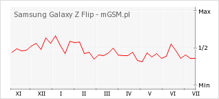 Wykres zmian popularności telefonu Samsung Galaxy Z Flip