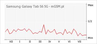 Wykres zmian popularności telefonu Samsung Galaxy Tab S6 5G