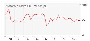 Wykres zmian popularności telefonu Motorola Moto G8