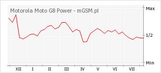 Wykres zmian popularności telefonu Motorola Moto G8 Power