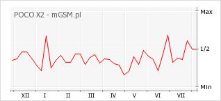 Wykres zmian popularności telefonu POCO X2