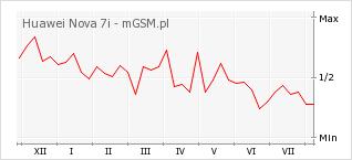 Wykres zmian popularności telefonu Huawei Nova 7i