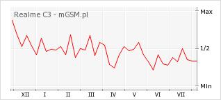 Wykres zmian popularności telefonu Realme C3