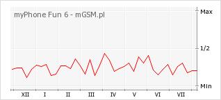Wykres zmian popularności telefonu myPhone Fun 6