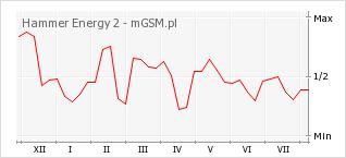 Wykres zmian popularności telefonu Hammer Energy 2