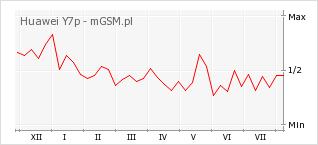 Wykres zmian popularności telefonu Huawei Y7p