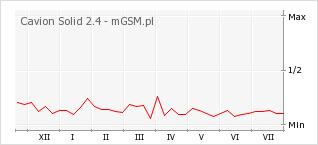 Wykres zmian popularności telefonu Cavion Solid 2.4
