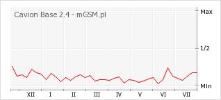 Wykres zmian popularności telefonu Cavion Base 2.4