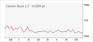 Wykres zmian popularności telefonu Cavion Base 1.7