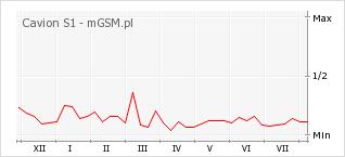 Wykres zmian popularności telefonu Cavion S1