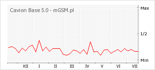 Wykres zmian popularności telefonu Cavion Base 5.0