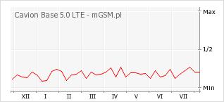 Wykres zmian popularności telefonu Cavion Base 5.0 LTE