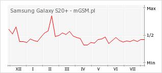 Wykres zmian popularności telefonu Samsung Galaxy S20+