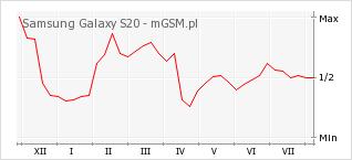 Wykres zmian popularności telefonu Samsung Galaxy S20