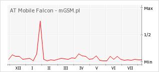 Wykres zmian popularności telefonu AT Mobile Falcon