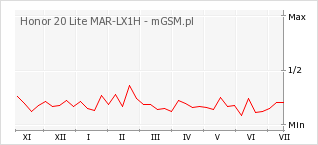 Wykres zmian popularności telefonu Honor 20 Lite MAR-LX1H