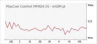 Wykres zmian popularności telefonu MaxCom Comfort MM826 3G
