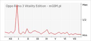 Wykres zmian popularności telefonu Oppo Reno 3 Vitality Edition